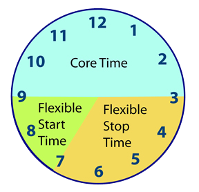 flextime work schedule But as the millennial generation becomes the majority, we can expect flex time and telecommuting to become a common workplace practice rather than a special privilege in fact, by around 2030 and on-peak/off-peak work schedules.