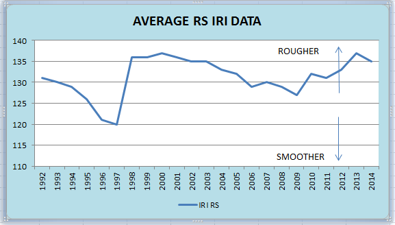 Average RS IRI DataAVGRSIRI.png